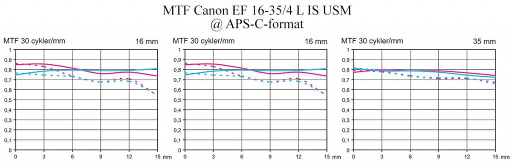MTF Test Canon EF 16-35 mm f/4 L IS USM APS-C-format Objektivtest