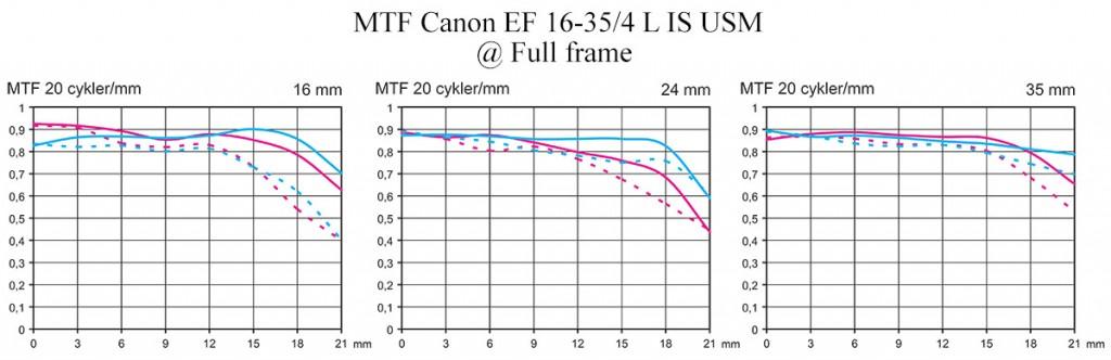 MTF Test Canon EF 16-35mm f/4 L IS USM vid Fullformat av Objektivtest