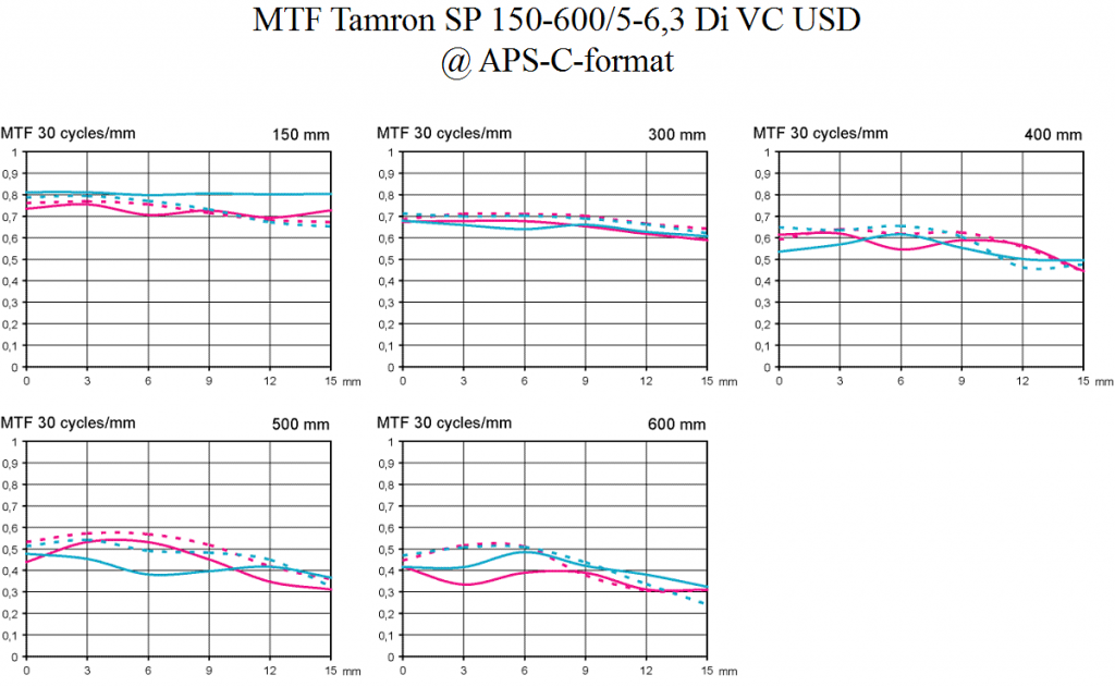 MTF Test Tamron SP 150-600 mm f/5-6,3 @ APS-C Objektivtest