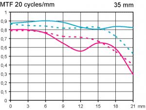 MTF test Leica Summarit-M 35 mm f/2,5 @ full format