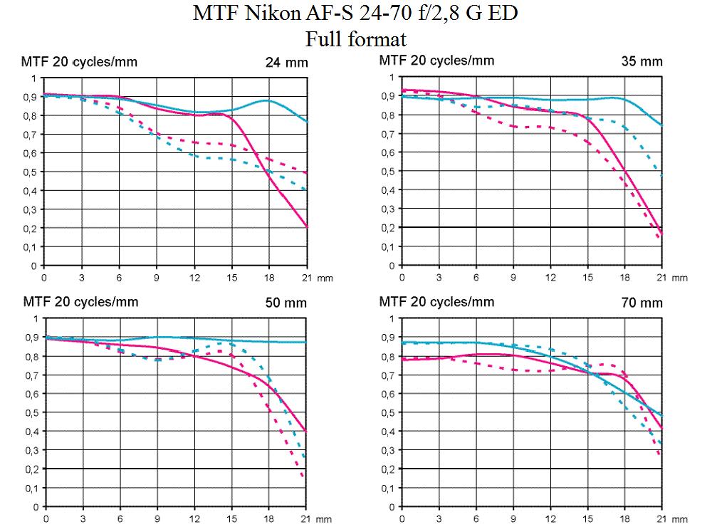 MTF test Nikkor AF-S VR 24-70 mm f/2,8 G ED normal zoom