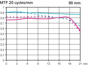 MTF test Tamron SP 90 mm f/2,8 VC USD Macro @ full format infinite