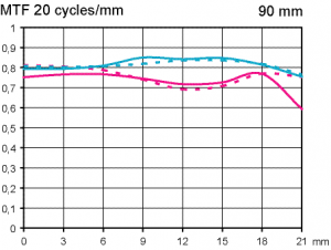 MTF test Tamron SP 90 mm f/2,8 VC USD Macro @ full format scale 1_3