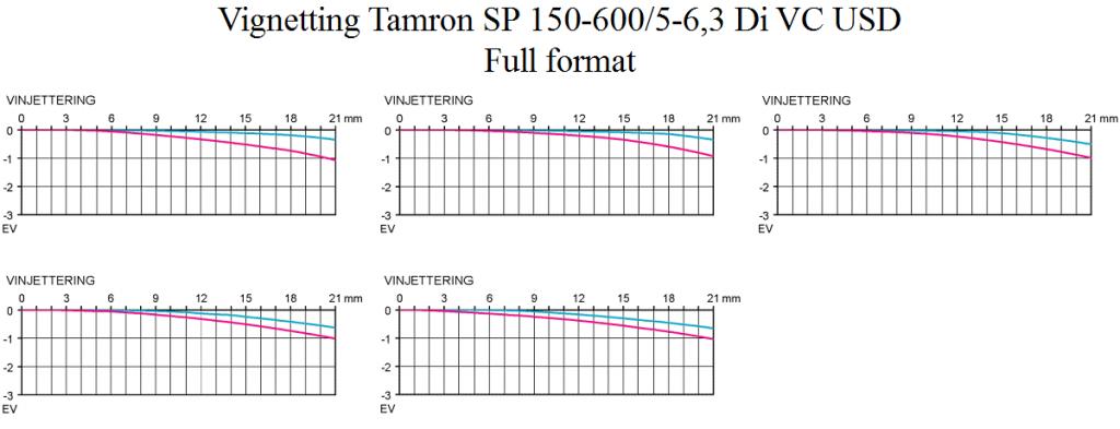 Vignetting Test Tamron SP 150-600 mm f/5-6,3 @ Fullformat Objektivtest se