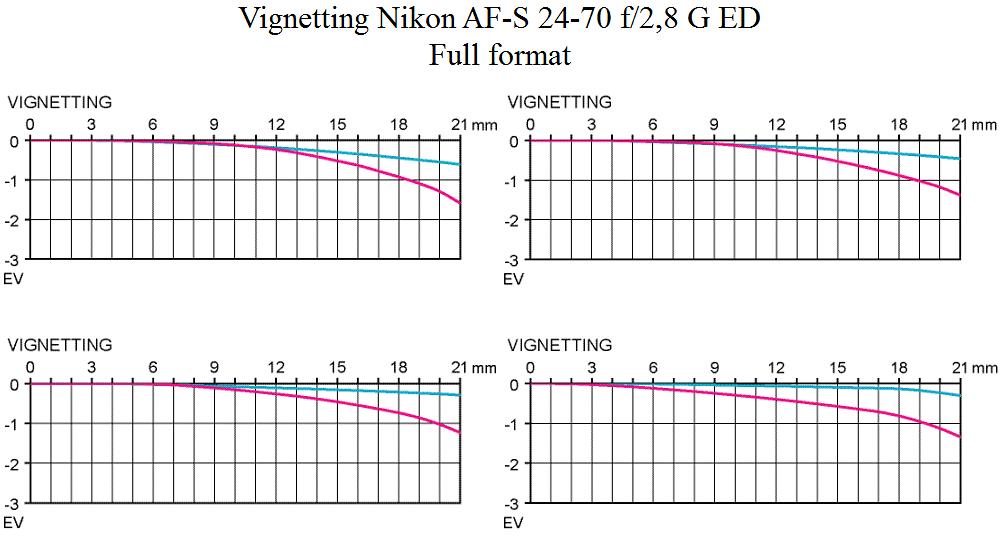 Vignetting test Nikkor AF-S VR 24-70 mm f/2,8 G ED normal zoom a)