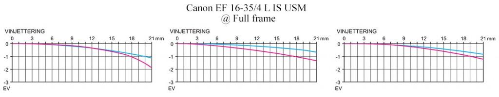 Vinjettering Test Canon EF 16-35/4 L IS USM @ Fullformat Objektivtest se