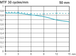 MTF Sigma 50mm f/1.4 DG HSM A @ f/2.8 APS-C