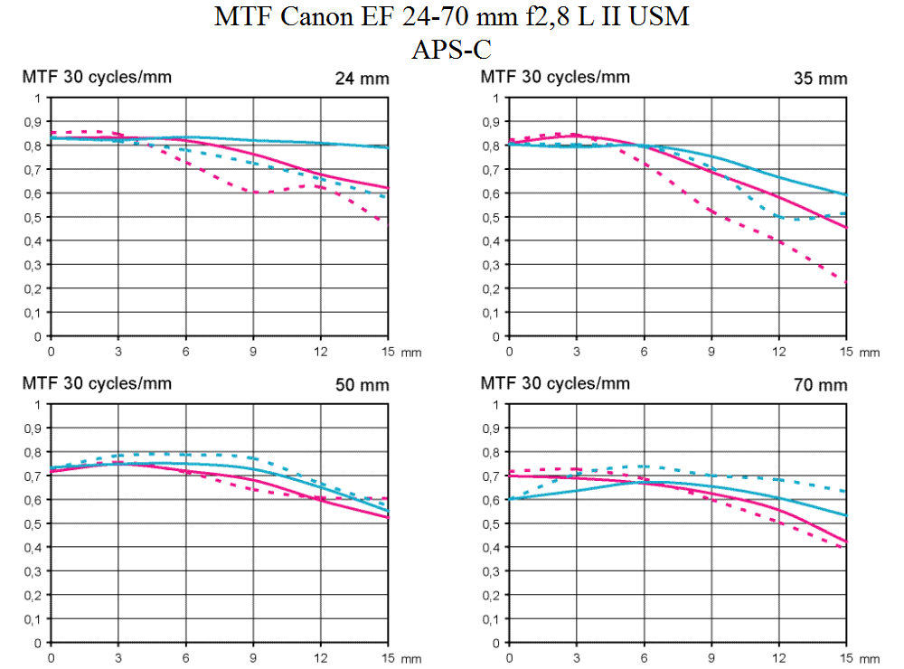 MTF test Canon EF 24-70 mm f/2,8 L II USM @ APS-C