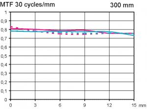 MTF test Canon EF 300 mm f/2,8 L IS II USM @ APS-C