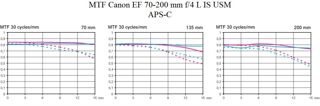 MTF test Canon EF 70-200 mm f/4 L IS USM @ APS-C