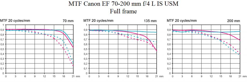 MTF test Canon EF 70-200 mm f/4 L IS USM @ full frame