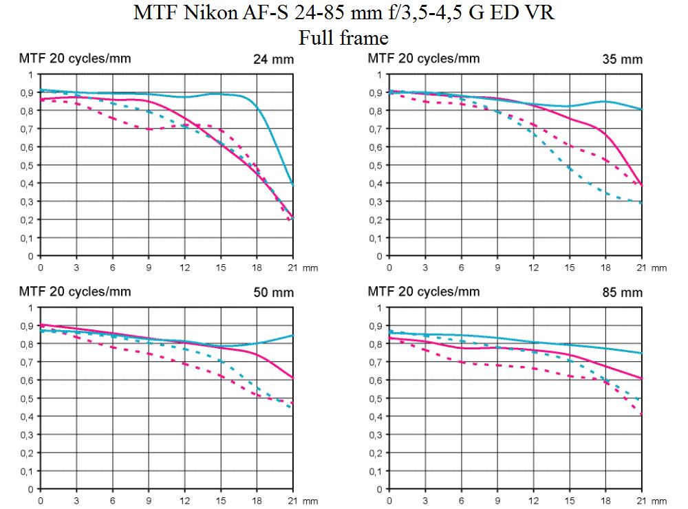 MTF test Nikon AF-S 24-85 mm f/3,5-4,5 G ED VR @ full frame