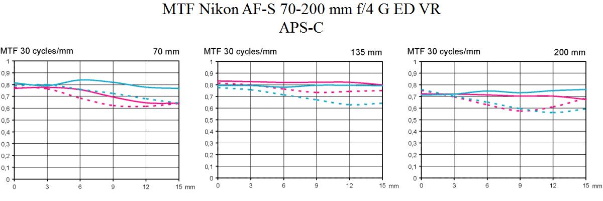 MTF test Nikon AF-S 70-200 mm f/4 G ED VR @ APS-C