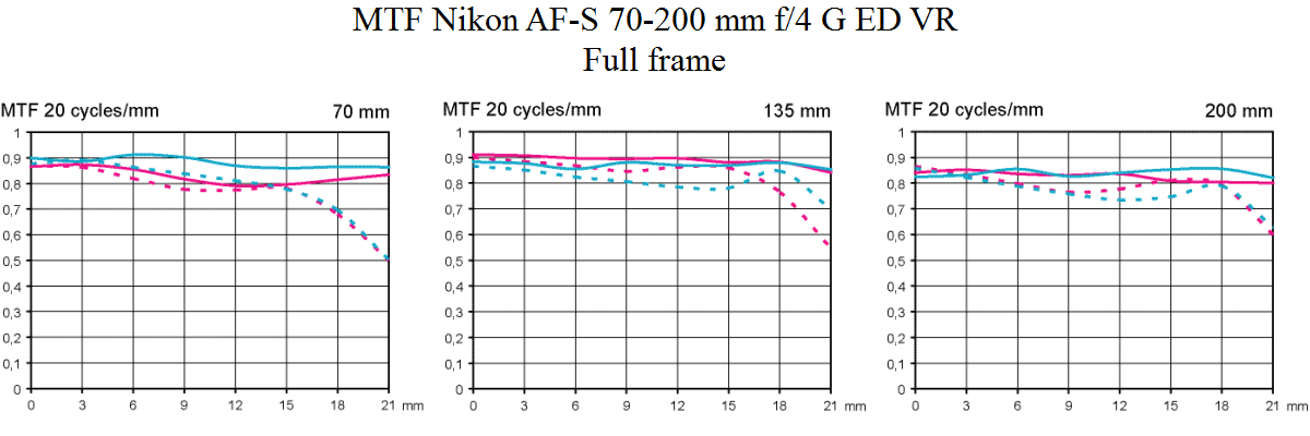 MTF test Nikon AF-S 70-200 mm f/4 G ED VR @ full frame