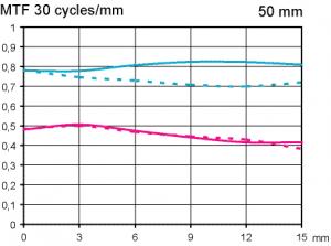 MTF test Pentax FA 50 mm f/1,4 @ APS-C