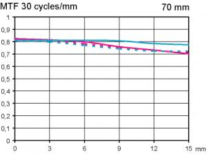 MTF test Sigma 70 mm F2,8 EX DG Macro @ APS-C infinity