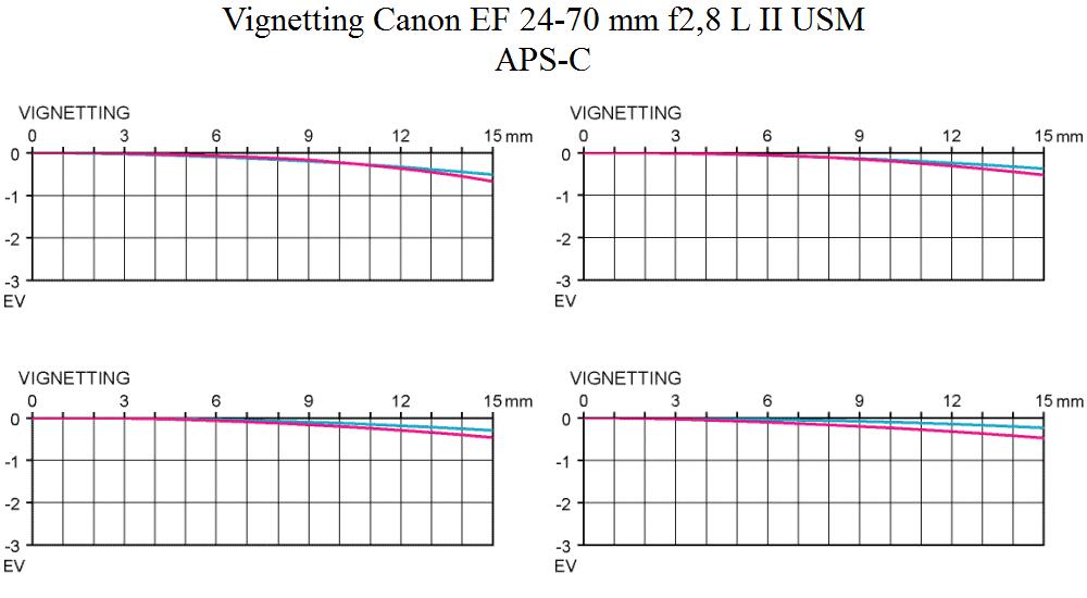 Vignetting Canon EF 24-70 mm f/2,8 L II USM @ APS-C