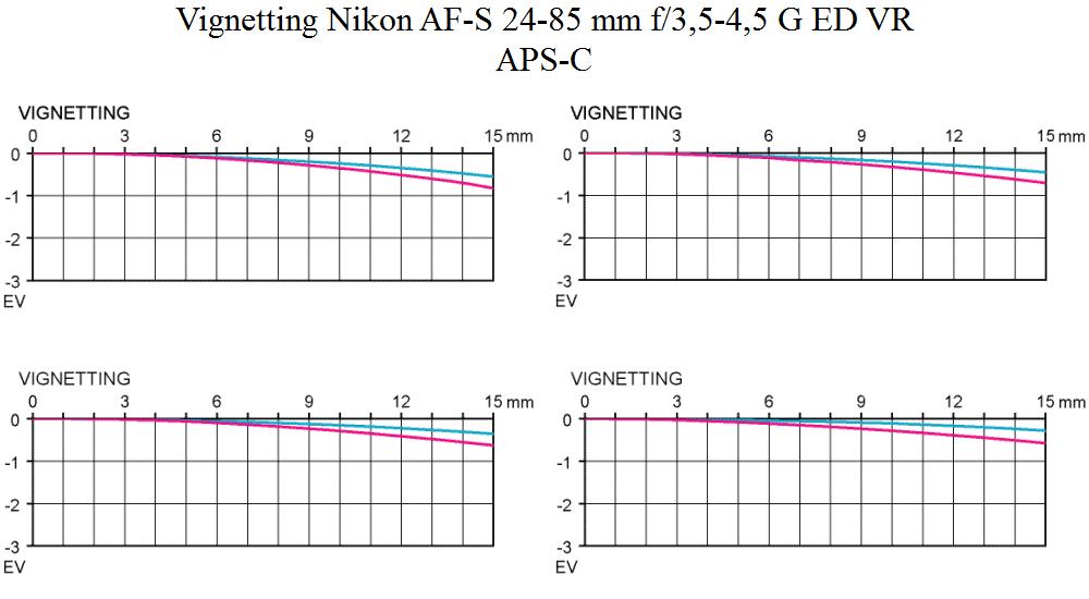 Vignetting Nikon AF-S 24-85 mm f/3,5-4,5 G ED VR @ ASPS-C