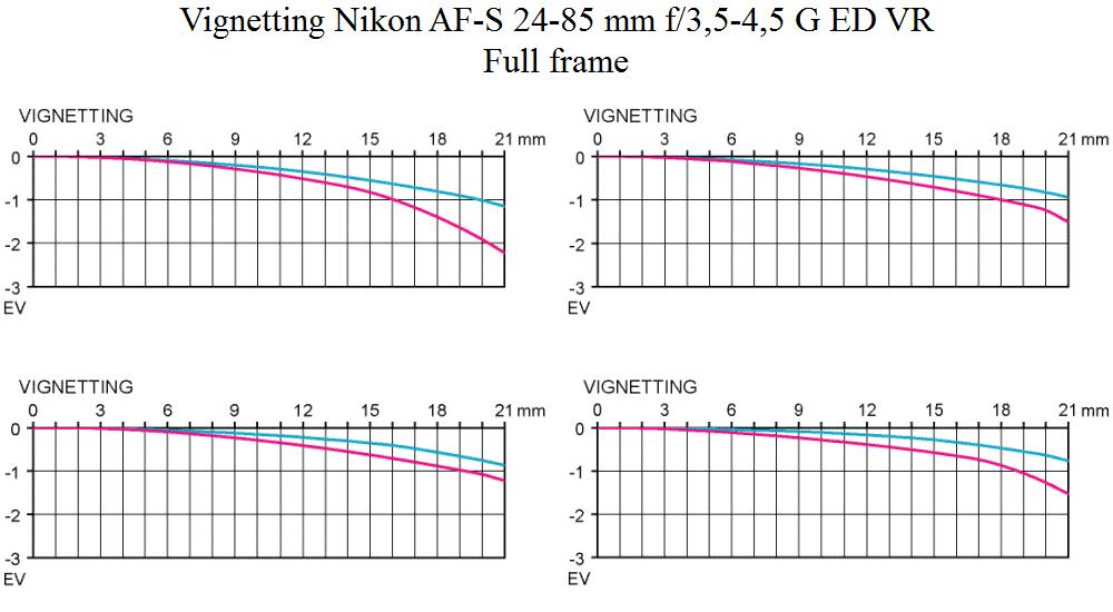 Vignetting Nikon AF-S 24-85 mm f/3,5-4,5 G ED VR @ full frame