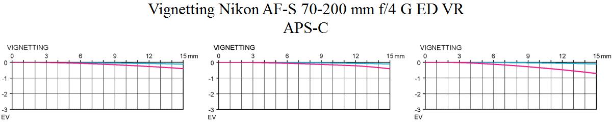 Vignetting Nikon AF-S 70-200 mm f/4 G ED VR @ APS-C