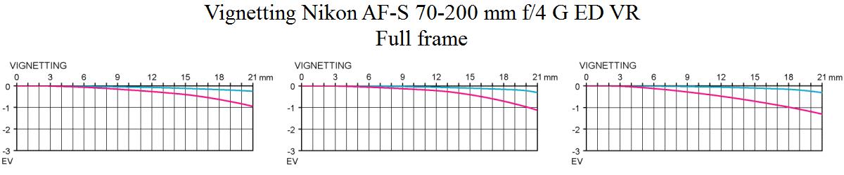 Vignetting Nikon AF-S 70-200 mm f/4 G ED VR @ full frame