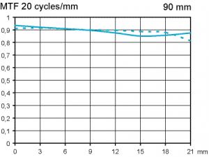 MTF Leica APO Summicron-M 90 mm f/2 APSH test @ f/4 fullformat