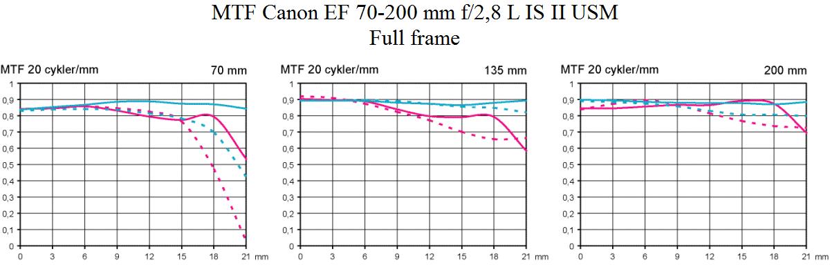 MTF test Canon EF 70-200 mm f/2,8 L IS USM @ full frame