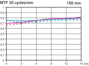MTF test Sigma APO Macro 150 mm f/2,8 DG OS HSM @ infinity APS-C
