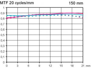 MTF test Sigma APO Macro 150 mm f/2,8 DG OS HSM @ infinity full frame