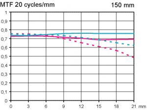 MTF test Sigma APO Macro 150mm f/2.8 DG OS HSM @ scale 1_2 full frame