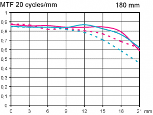 MTF test Sigma EX 180mm f/2.8 DG OS HSM Macro @ scale 1:2 full frame
