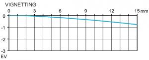 Vignetting Sigma APO Macro 150 mm f/2,8 DG OS HSM @ f4 infinity APS-C