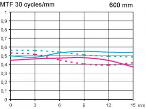 MTF Canon Extender EF 1,4x III @ APS-C