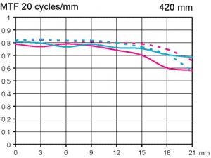 MTF Canon Extender EF 1,4x III med Canon EF 300 mm f/2,8 L IS II USM vid fullformat