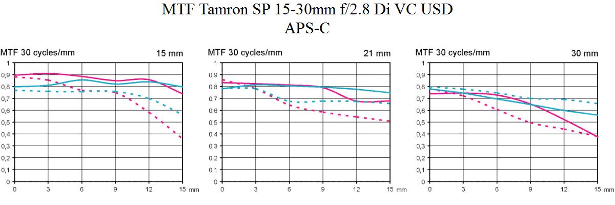 MTF Tamron SP 15-30 mm f/2,8 Di VC USD test @ APS-C