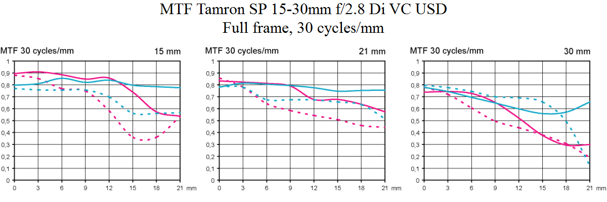 MTF Tamron SP 15-30 mm F2,8 Di VC USD test @ fullformat 30 cykler
