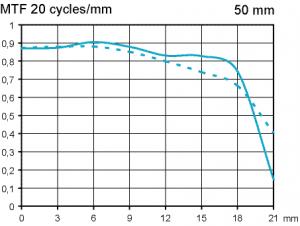 MTF Zeiss Makro-Planar 50 mm f/2 test @ F4 full frame infinity