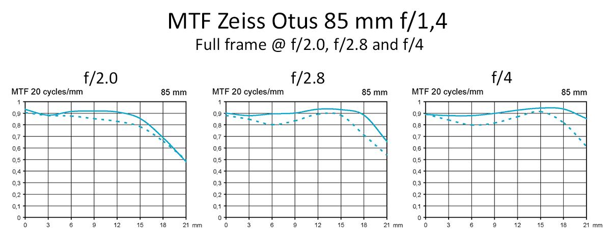 MTF Zeiss Otus 85 mm f/1.4 @ fullframe f/, /2.8, f/4