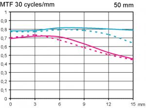 Zeiss Makro-Planar 50 mm f/2 test @ APS-C infinity