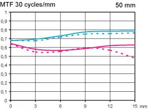 Zeiss Makro-Planar 50 mm f/2 test @ APS-C scale 1:5