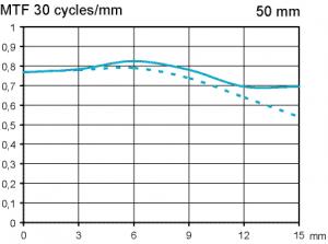 Zeiss Makro-Planar 50 mm f/2 test @ F4 APS-C infinity