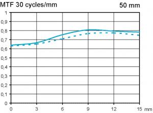 Zeiss Makro-Planar 50 mm f/2 test @ F4 APS-C scale 1:5