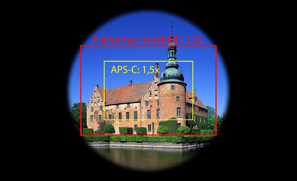 Bildcirkel fullformat APS-C 1,5x