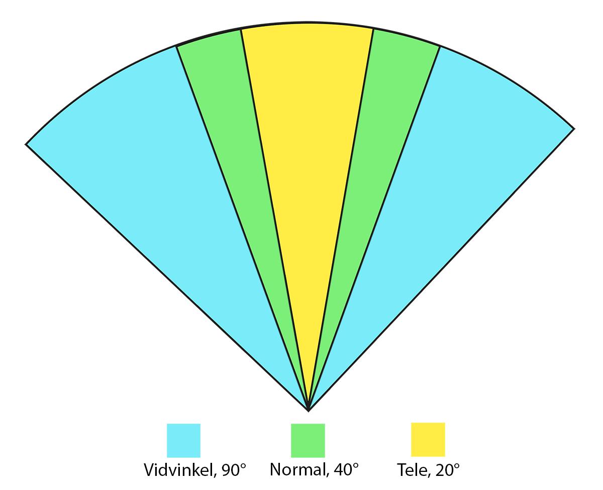 Bildvinkel vidvinkel normal tele objektiv