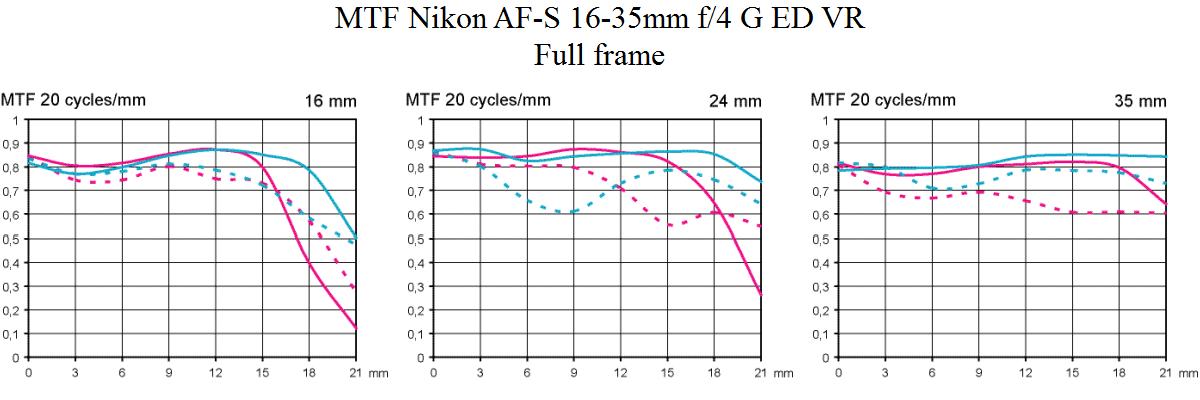 MTF Nikon AF-S 16-35mm f/4 @ full frame Objektivtest.se