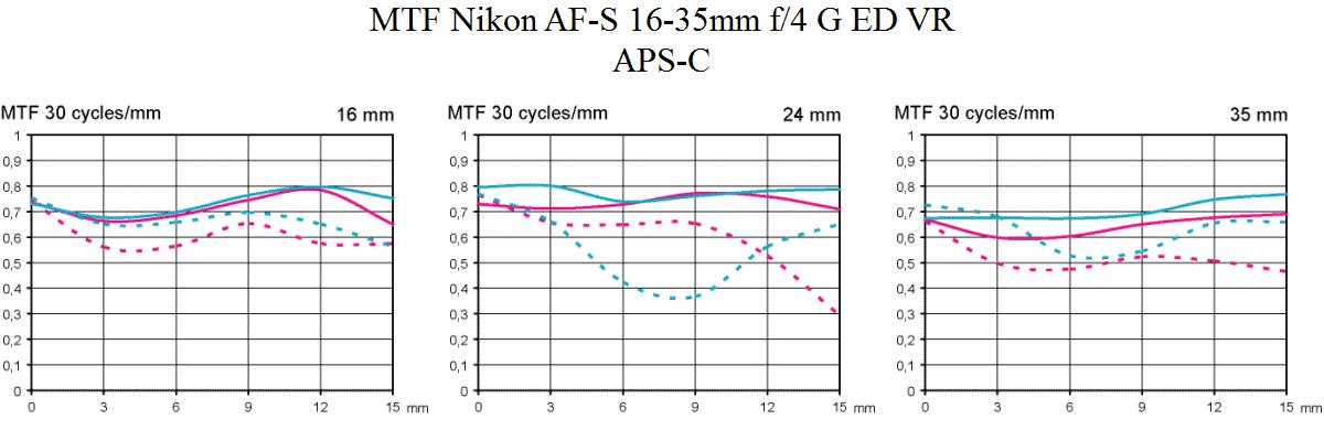 MTF Nikon AF-S VR 16-35 mm F/4 @ APS-C Objektivtest