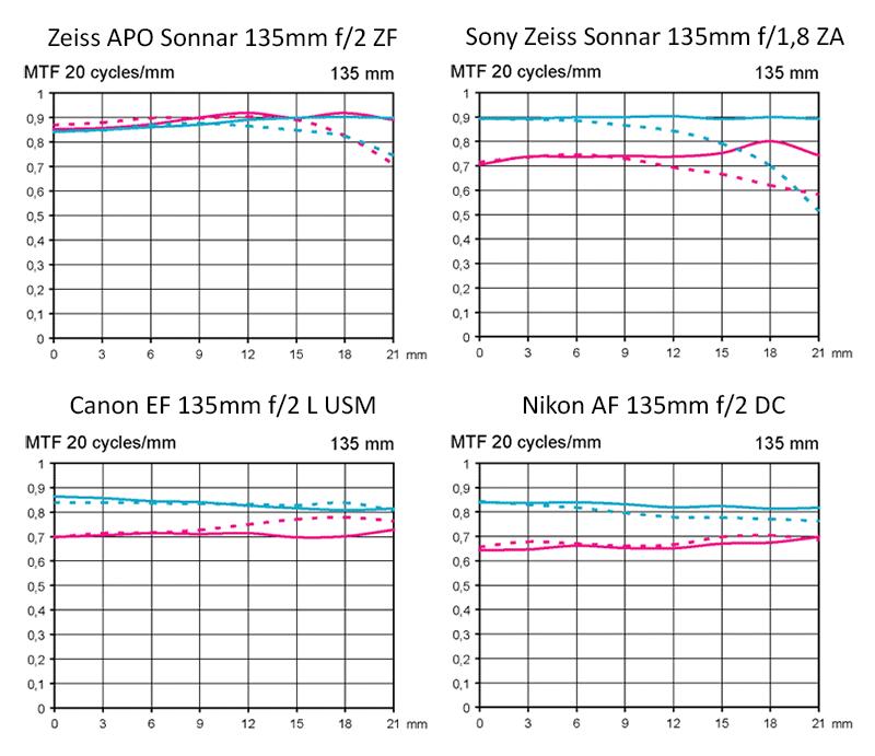 MTF Zeiss, Canon, Nikon och Sony 135 mm teleobjektiv
