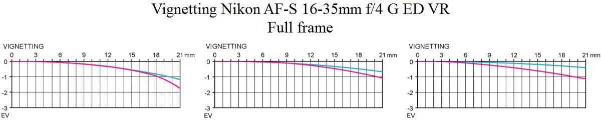 Vinjettering Nikon AF-S 16-35 mm f/4 G ED VR @ full frame Objektivtest.se