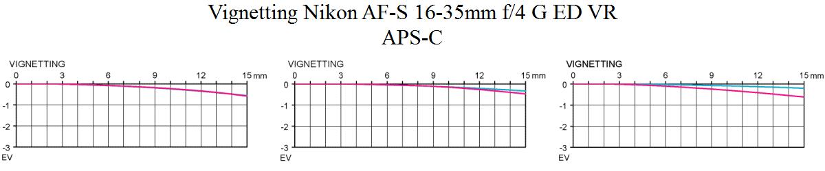 Vinjettering Nikon AF-S 16-35mm f/4 G ED VR @ APS-C Objektivtest