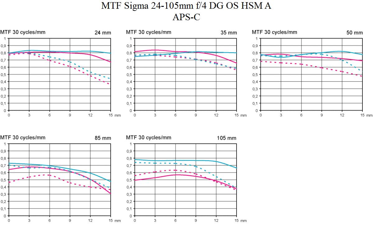 MTF Sigma 24-105 mm f/4 DG OS HSM A test @ APS-C